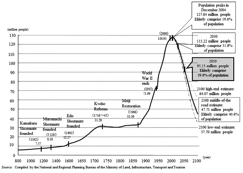 [ENC082] Los japoneses, una población en »peligro de extinción»